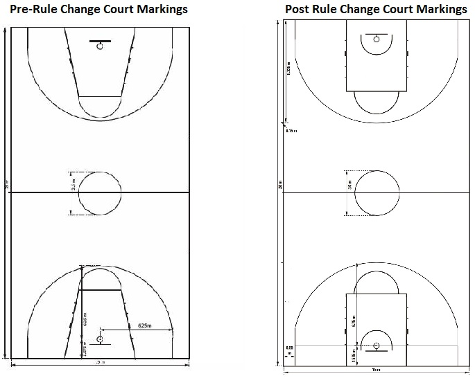 New FIBA Basketball line markings